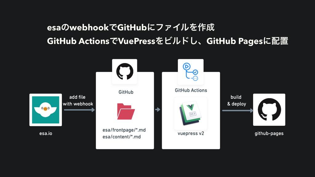 esaͷwebhookͰGitHubʹϑΝΠϧΛ࡞   GitHub ActionsͰVue...