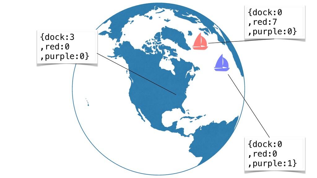 {dock:3 ,red:0 ,purple:0} {dock:0 ,red:0 ,purpl...