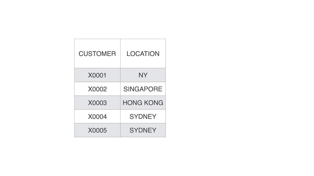 CUSTOMER LOCATION X0001 NY X0002 SINGAPORE X000...