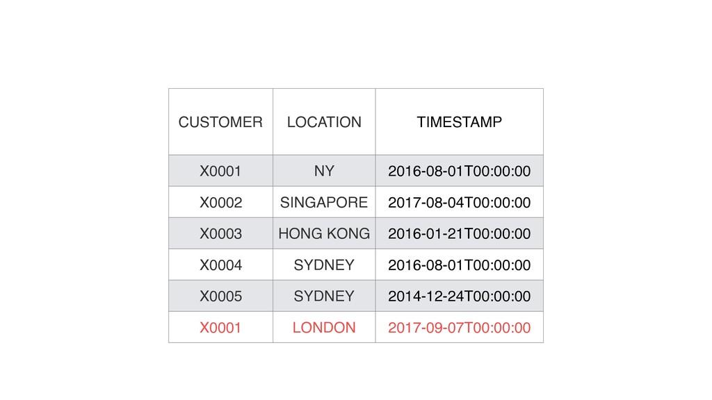 CUSTOMER LOCATION TIMESTAMP X0001 NY 2016-08-01...