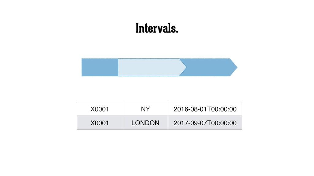 Intervals. X0001 NY 2016-08-01T00:00:00 X0001 L...