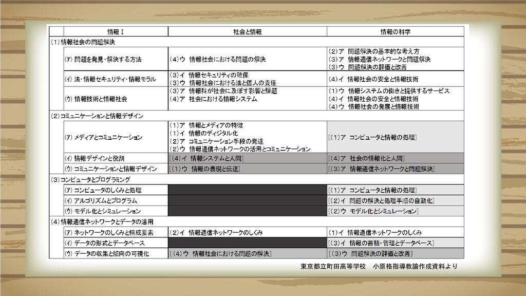 東京都立町田高等学校 小原格指導教諭作成資料より