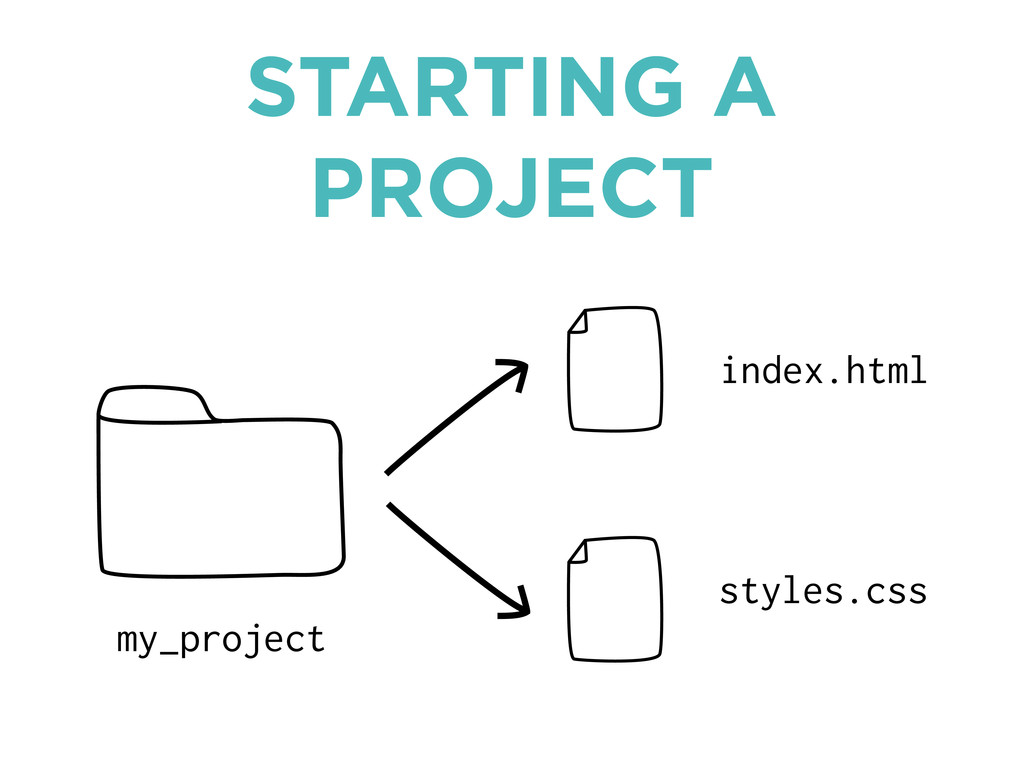 STARTING A PROJECT my_project index.html styles...