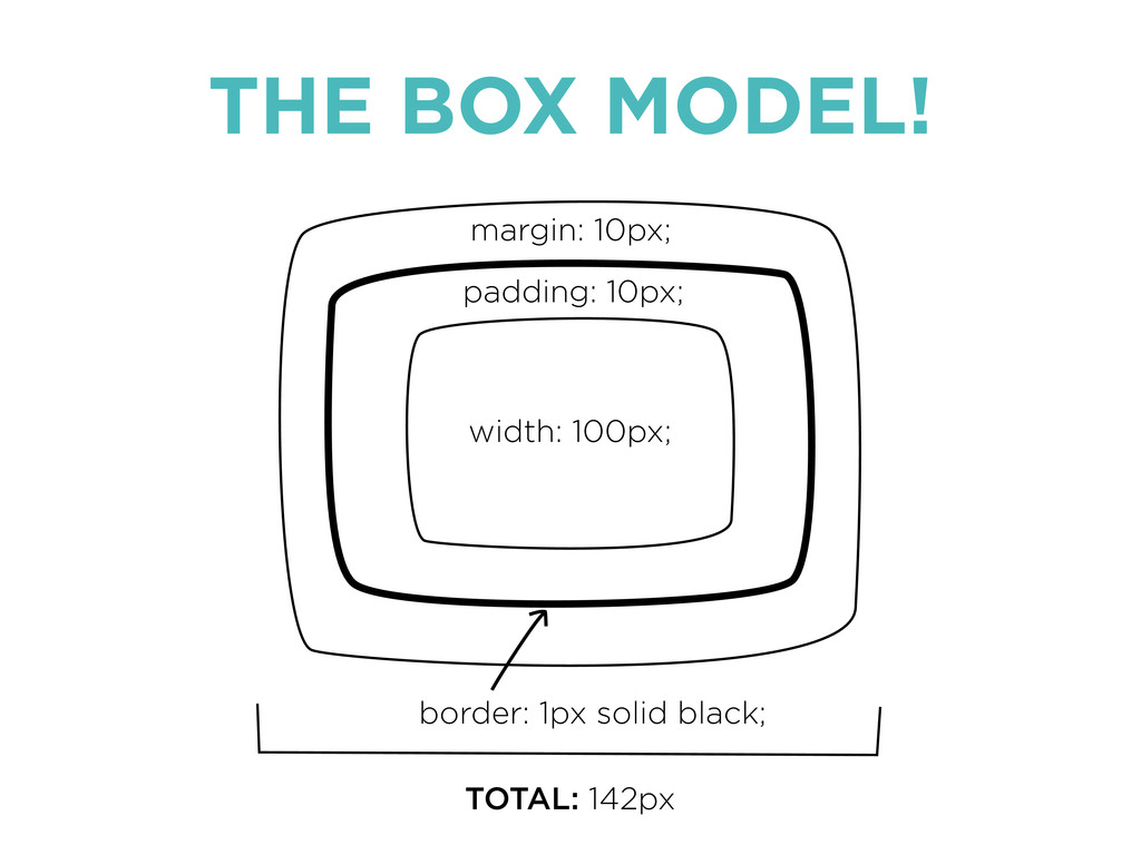 THE BOX MODEL! width: 100px; padding: 10px; mar...