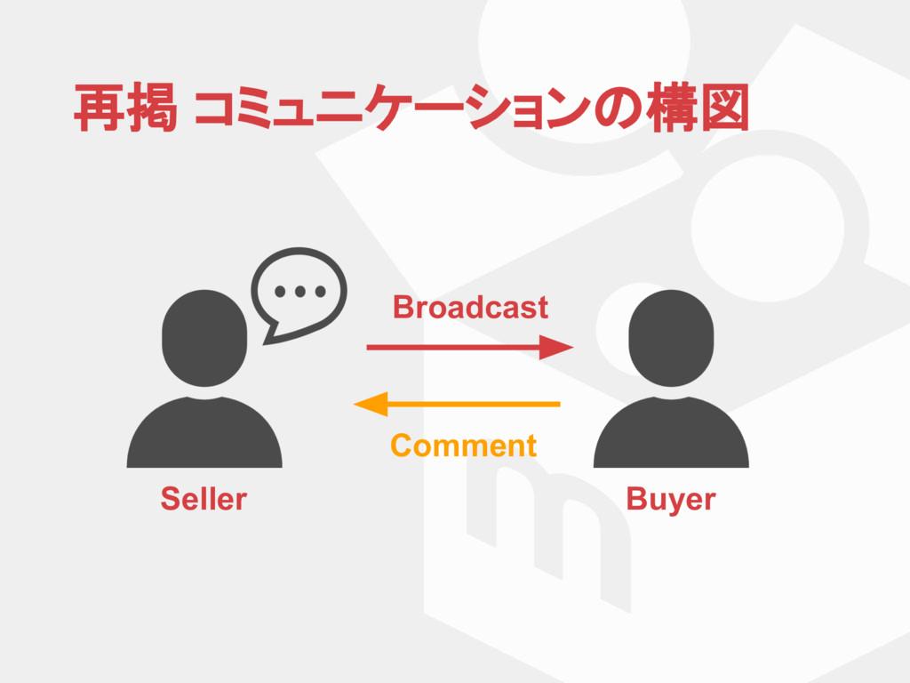 再掲 コミュニケーション 構図 Seller Buyer Broadcast Comment