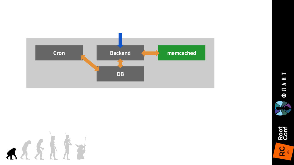 DB Backend memcached Cron