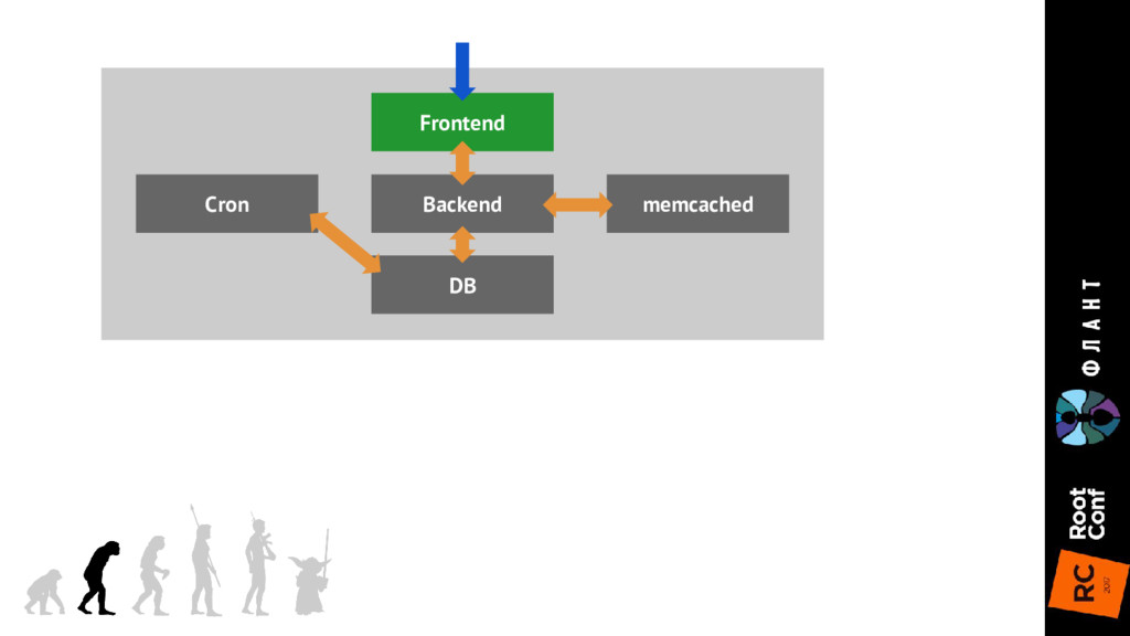 Frontend DB Backend memcached Cron