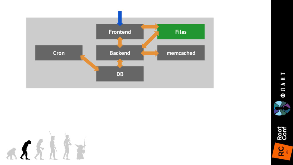 Frontend DB Backend memcached Files Cron
