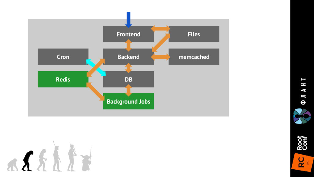 Frontend DB Backend memcached Files Redis Backg...