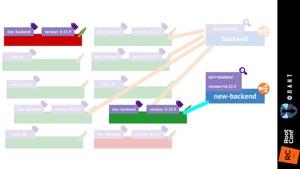 tier: backend version: 0.15.7 tier: db tier: si...