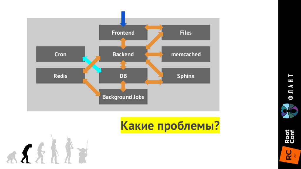Frontend DB Backend memcached Files Sphinx Back...