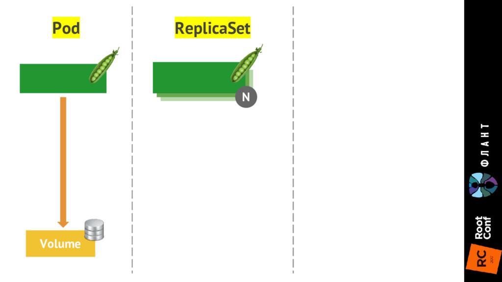 N ReplicaSet Pod Volume