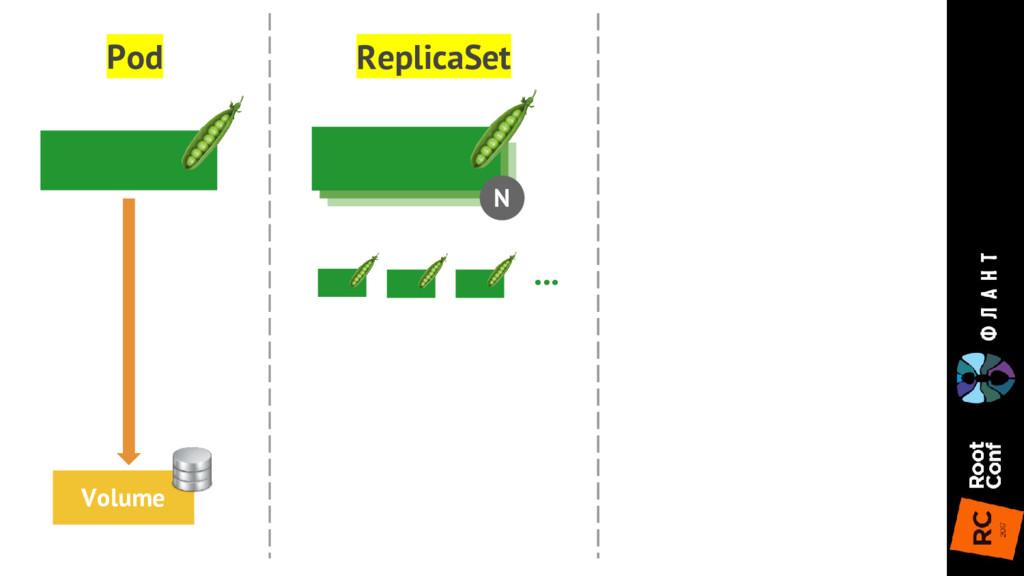 N ReplicaSet Pod Volume ...