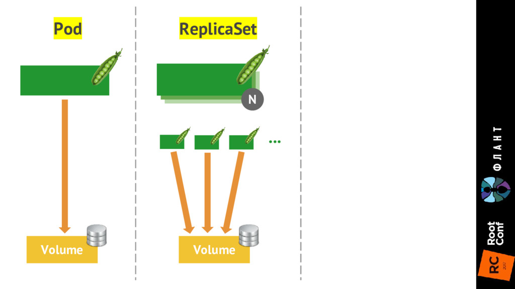 N ReplicaSet Pod Volume Volume ...