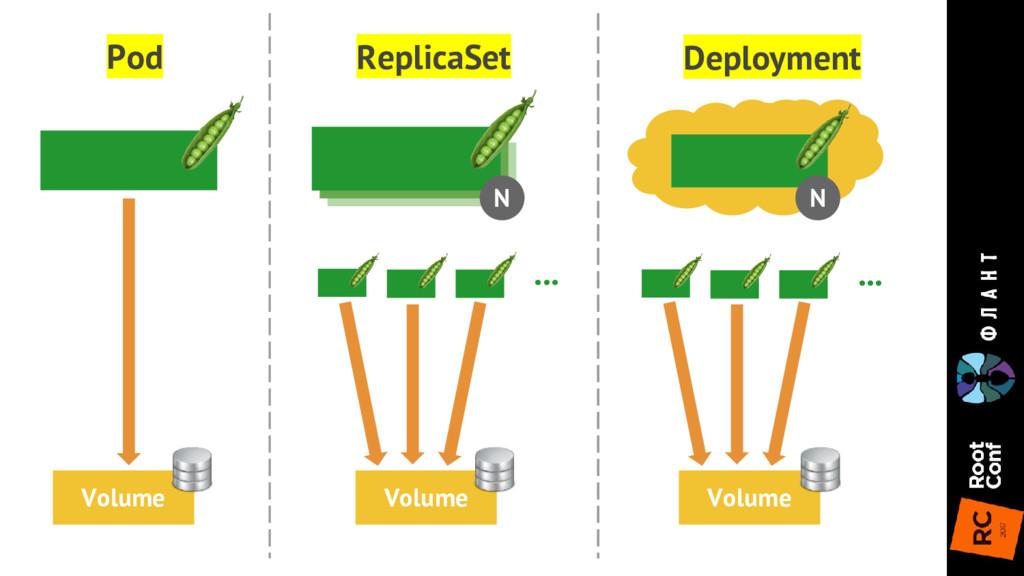 N N Deployment ReplicaSet Pod Volume Volume ......