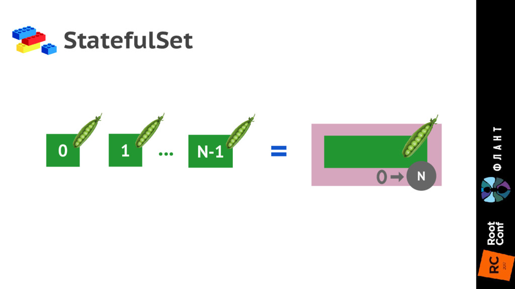 StatefulSet 0 = N 1 N-1 ...