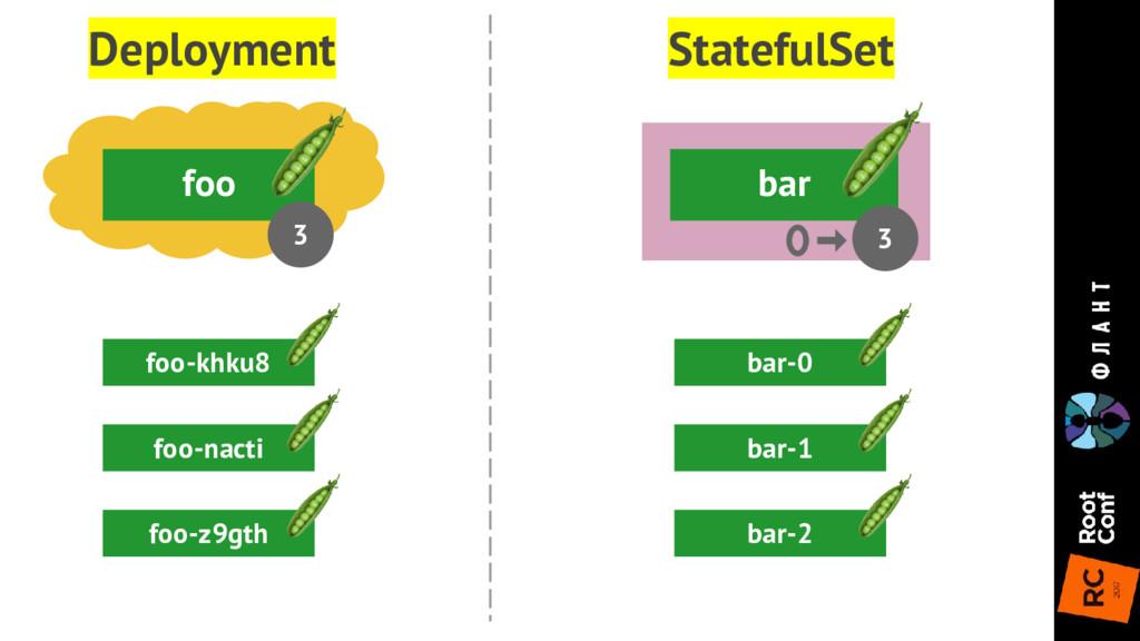 bar foo 3 Deployment 3 StatefulSet foo-khku8 fo...