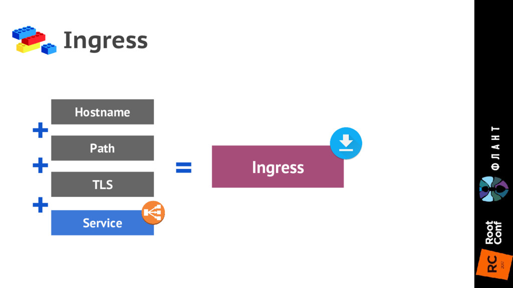 Ingress Ingress Service + = Hostname Path + + T...