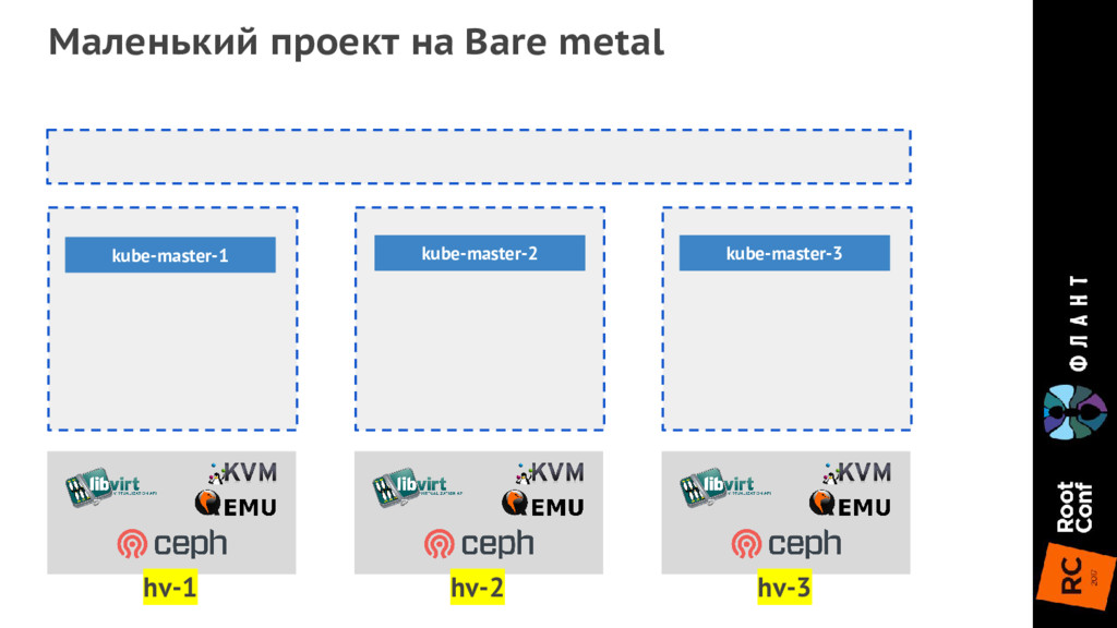 Маленький проект на Bare metal hv-1 hv-2 hv-3 k...