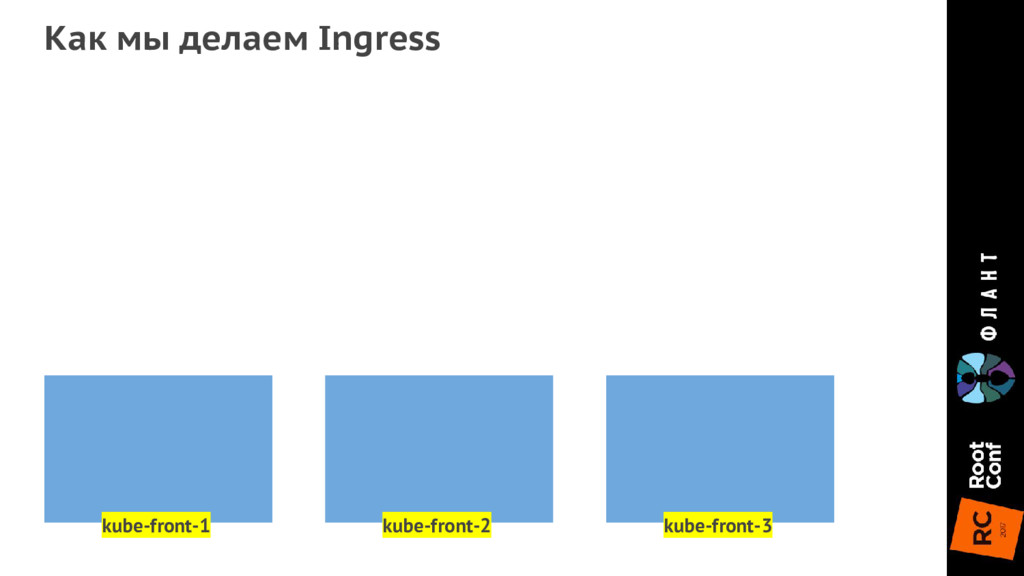 Как мы делаем Ingress kube-front-1 kube-front-2...