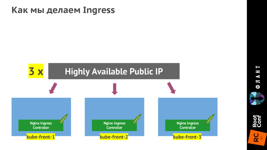 Как мы делаем Ingress kube-front-1 kube-front-2...