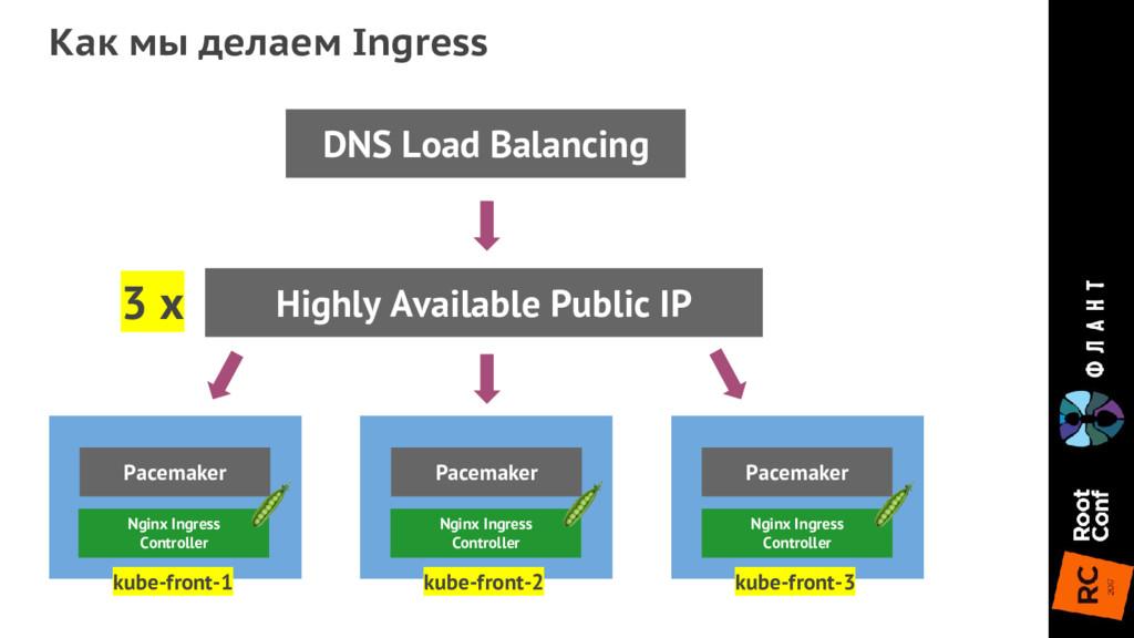 Nginx Ingress Controller Nginx Ingress Controll...