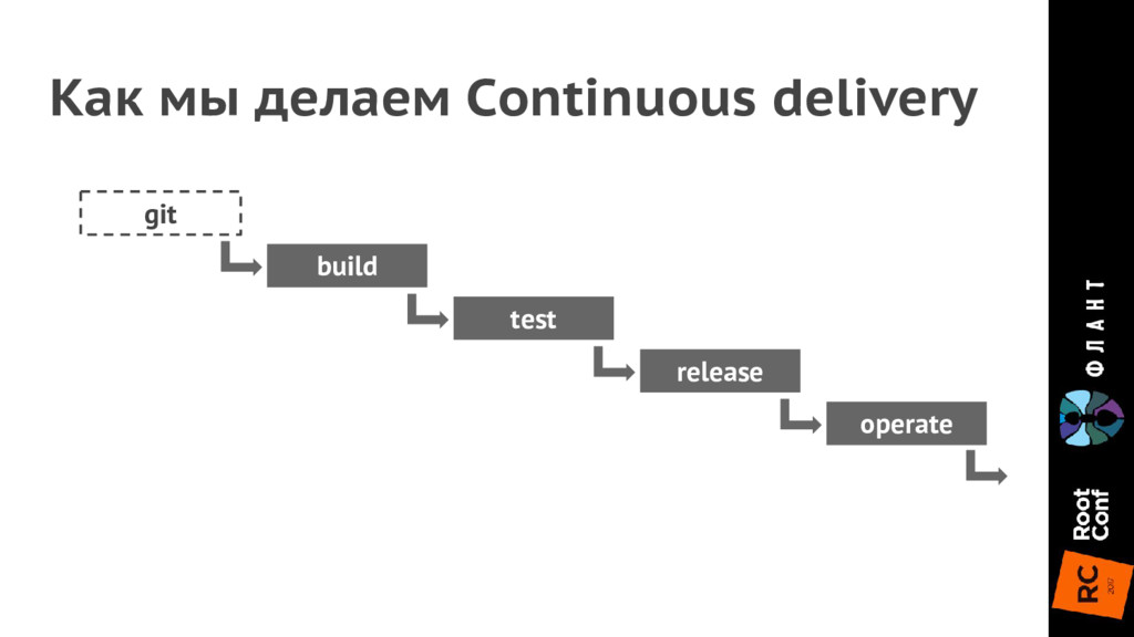 git build test release operate Как мы делаем Co...
