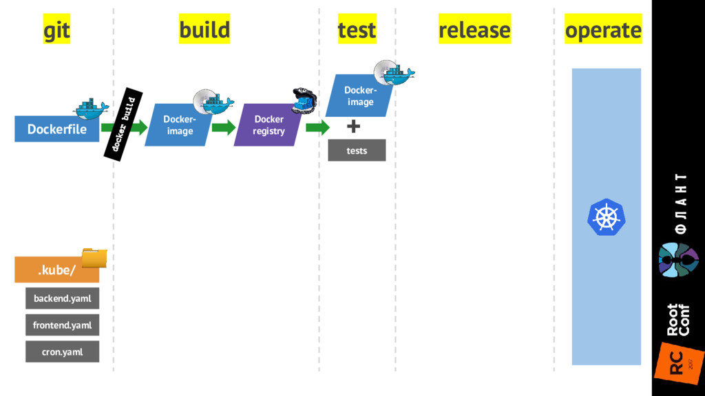 git build test release operate Dockerfile .kube...