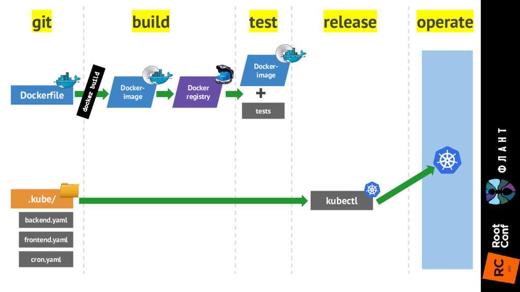 git build test release operate Dockerfile .kube...