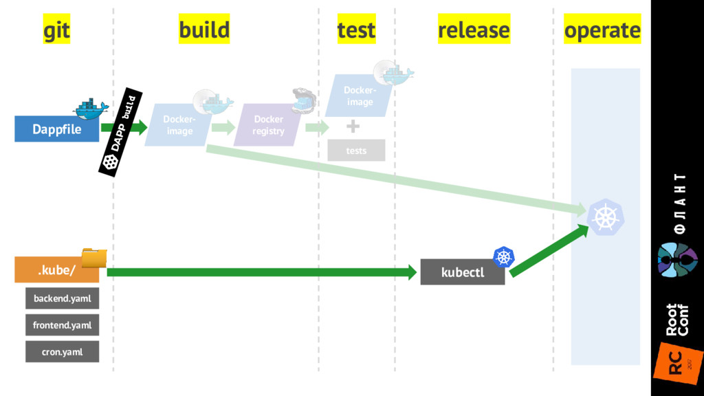 Docker- image Docker registry Docker- image tes...