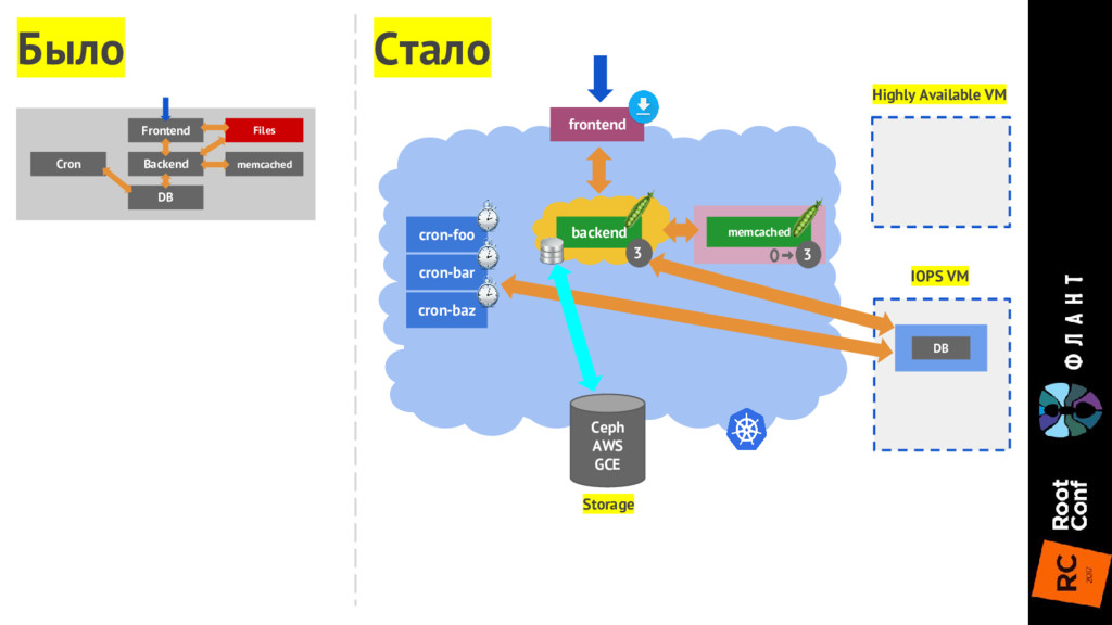 Highly Available VM IOPS VM DB frontend backend...