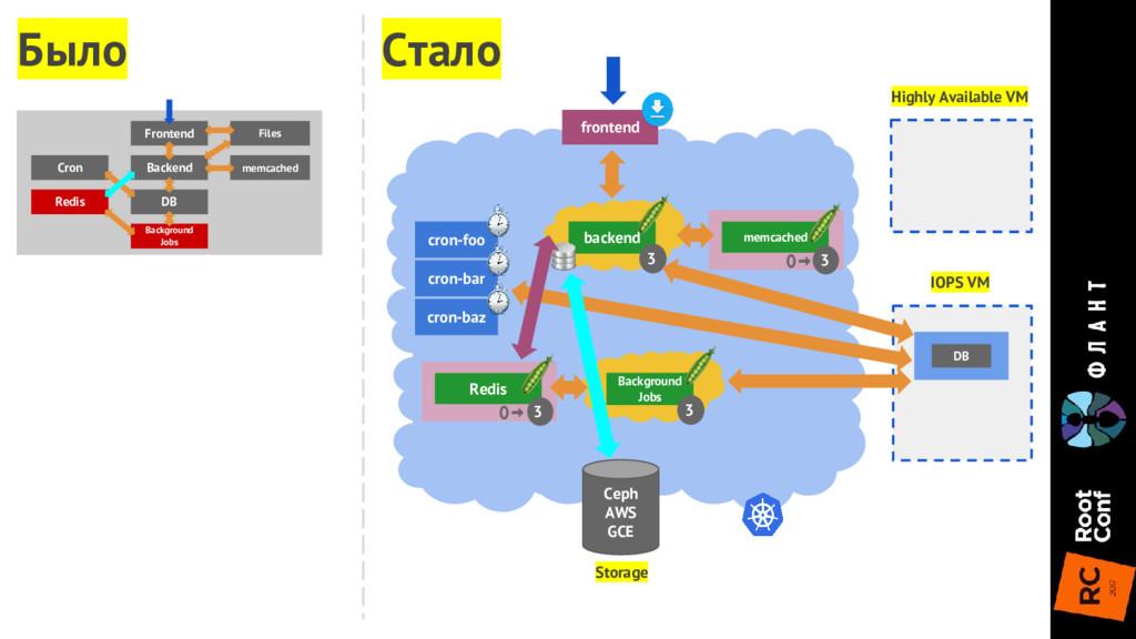 Highly Available VM IOPS VM Storage Ceph AWS GC...