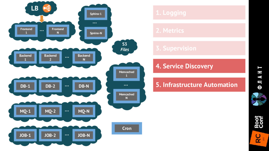 Frontend 1 Frontend N ... Memcached 1 Memcached...
