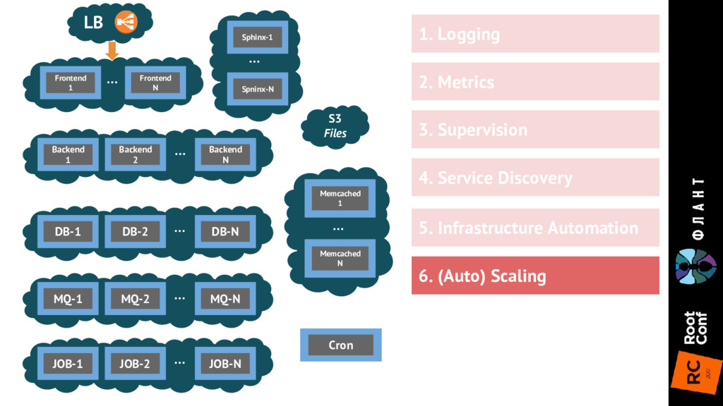 5. Infrastructure Automation Frontend 1 Fronten...