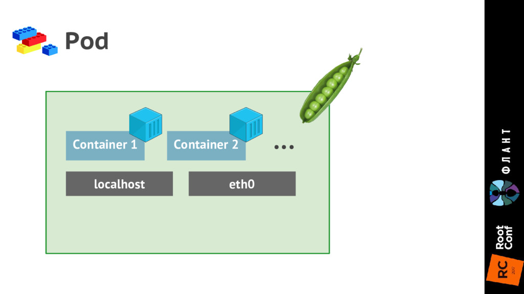 Pod Container 1 Container 2 ... localhost eth0