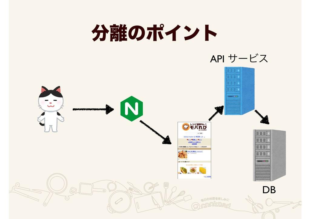 ͷϙΠϯτ DB API αʔϏε