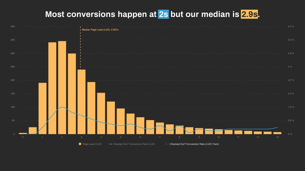 Most conversions happen at 2s but our median is...
