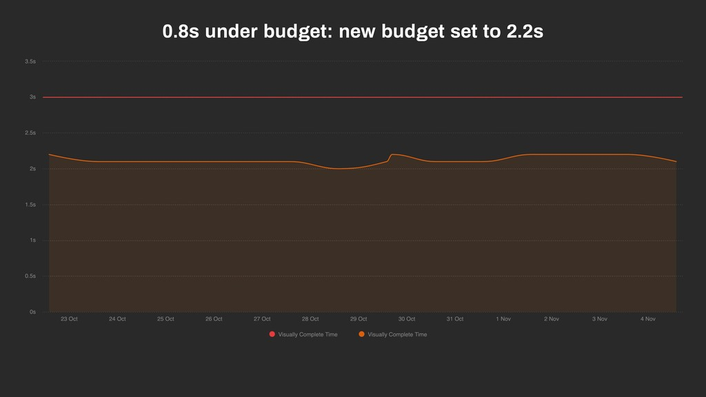 0.8s under budget: new budget set to 2.2s