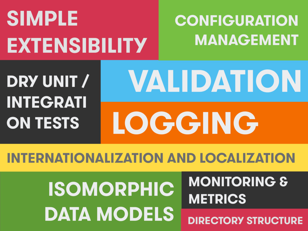ISOMORPHIC DATA MODELS VALIDATION LOGGING CONFI...