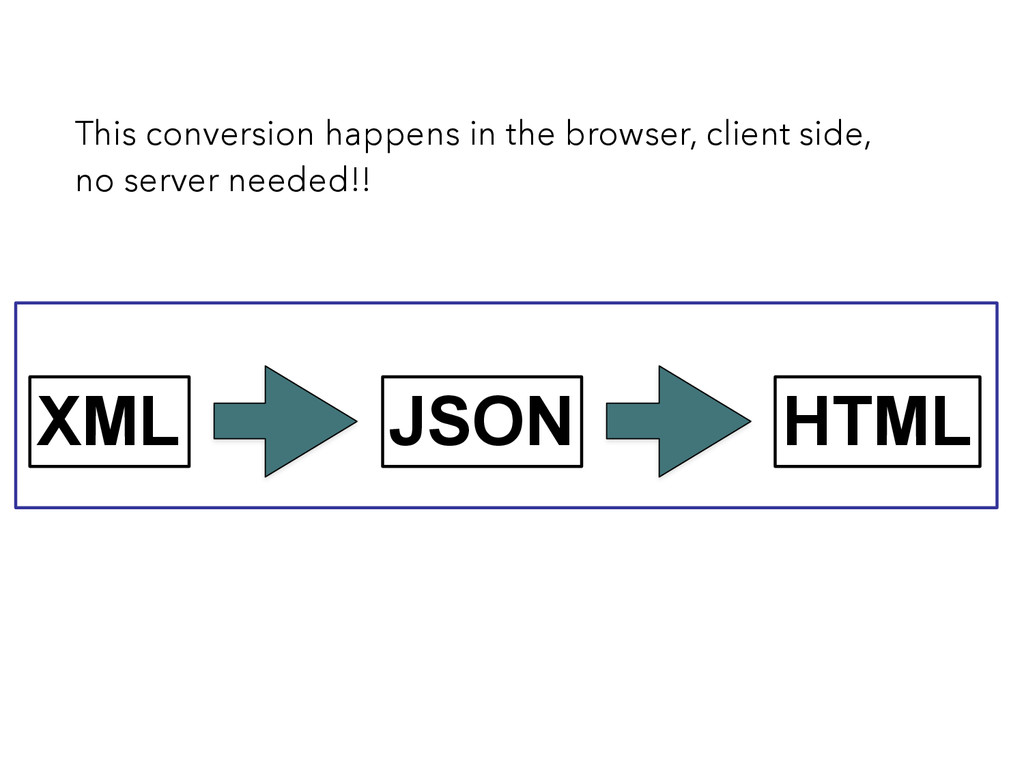 XML JSON HTML This conversion happens in the br...