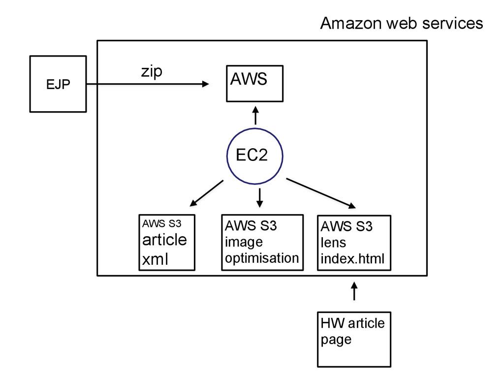 EJP zip AWS EC2 AWS S3 article xml AWS S3 image...