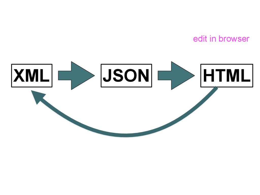 XML JSON HTML edit in browser