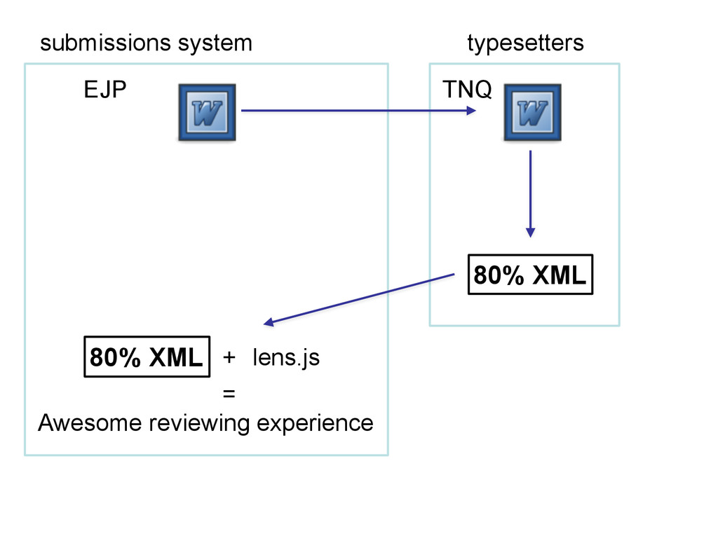 EJP TNQ submissions system typesetters 80% XML ...