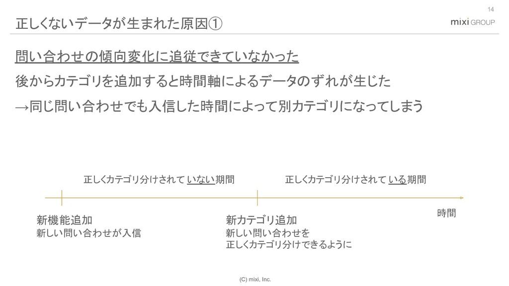 (C) mixi, Inc. 問い合わせの傾向変化に追従できていなかった 後からカテゴリを追加...