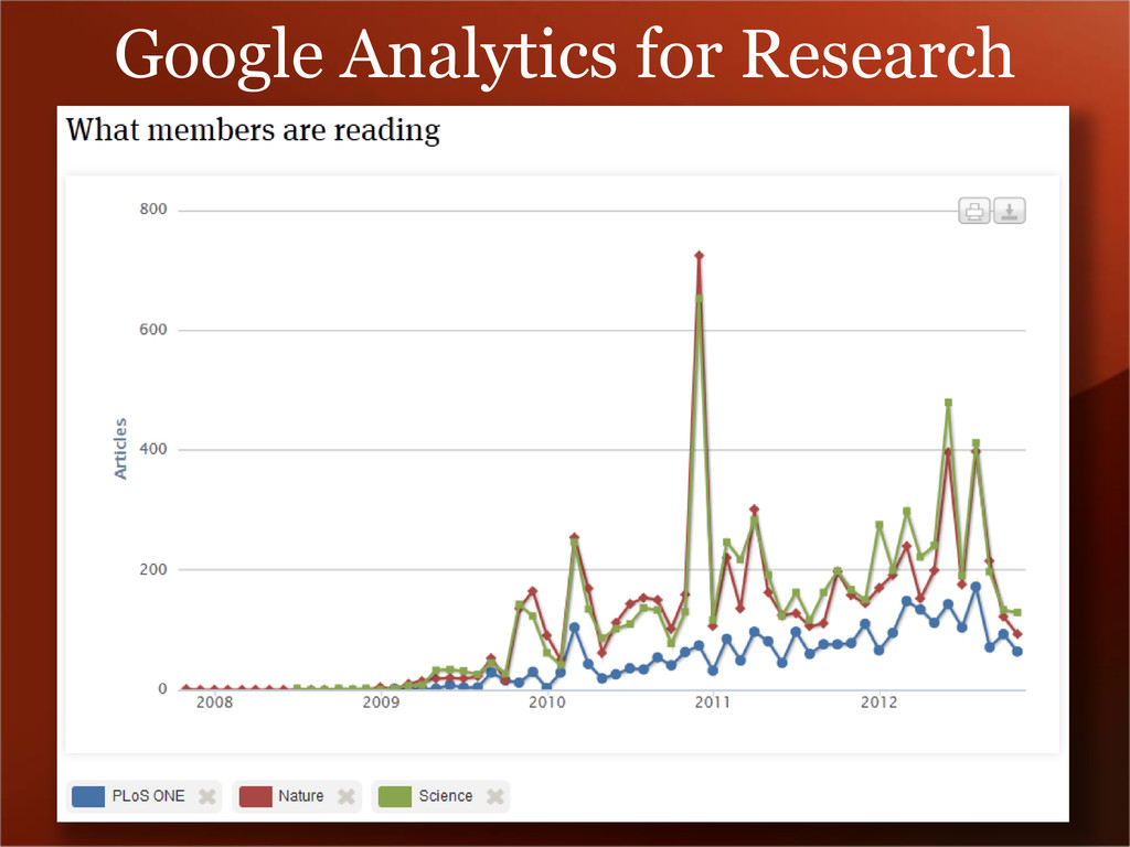 Google Analytics for Research