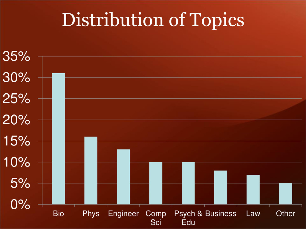 Distribution of Topics 0% 5% 10% 15% 20% 25% 30...