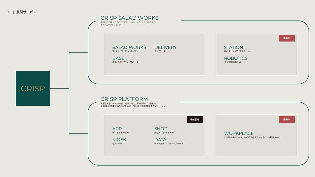 CRISP PLATFORM お客さまとパートナーをオンライン化し、データドリブン経営で 全く...