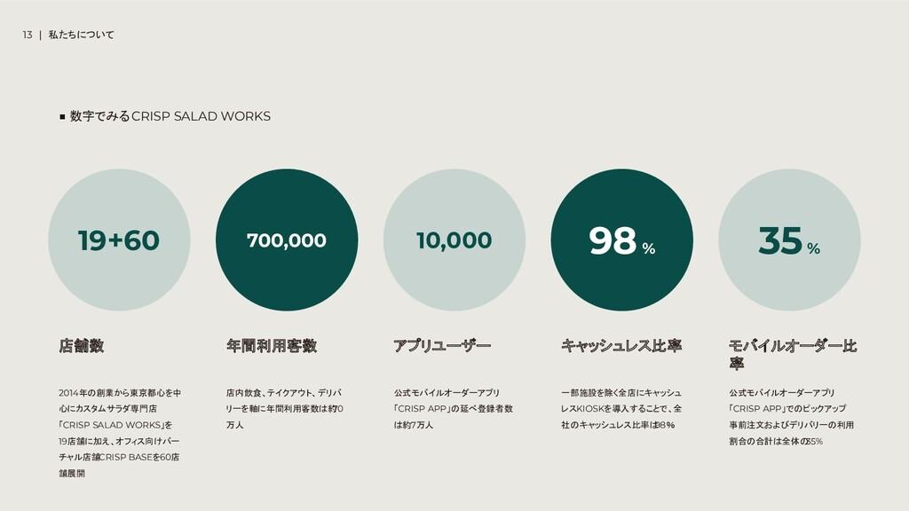 13 | 私たちについて 2014年の創業から東京都心を中 心にカスタムサラダ専門店 「CRI...