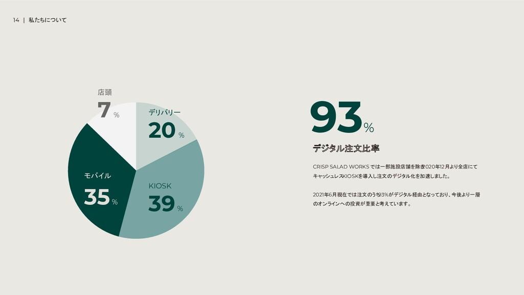 店頭 7 % モバイル 35 % KIOSK 39 % デリバリー 20 % CRISP SA...