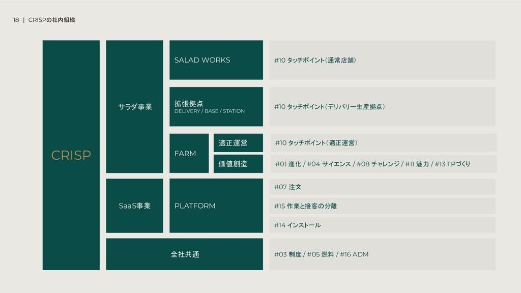 CRISP サラダ事業 SaaS事業 全社共通 SALAD WORKS 拡張拠点 DELIVE...